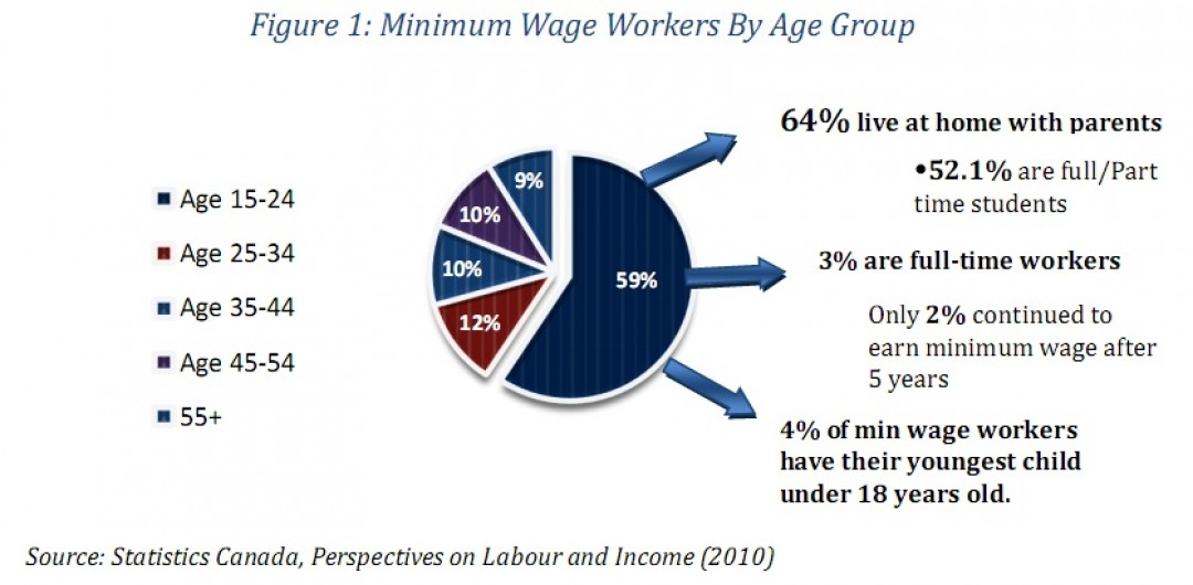 NLEC asks government for more protection for employers from drastic increases to minimum wage