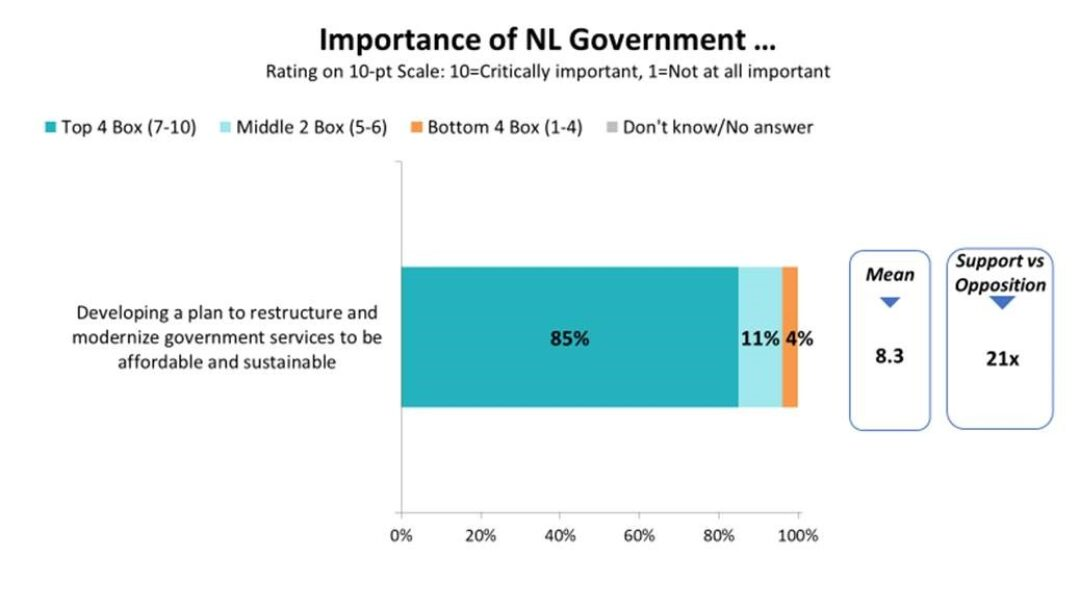 New poll shows public wants a plan to restructure government program and service delivery to be affordable